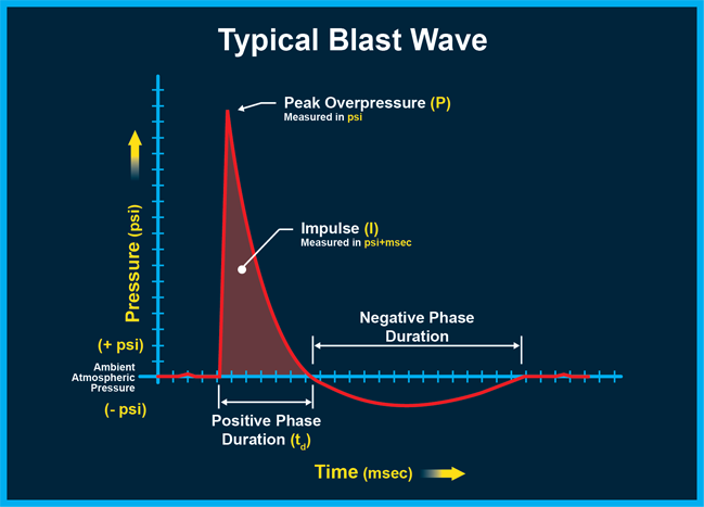 Typical Blast Wave image